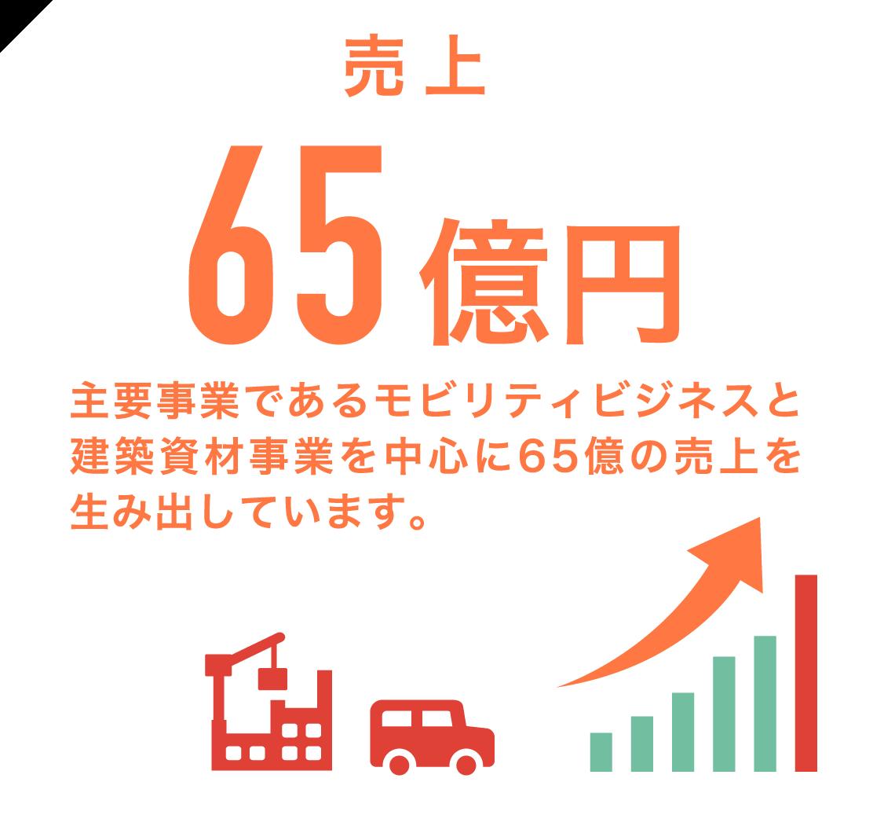 売上65億円 主要事業であるモビリティビジネスと建築資材事業を中心に65億の売上を生み出しています。