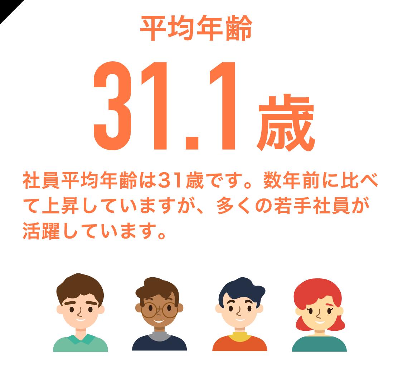 平均年齢31.1歳 社員平均年齢は31歳です。数年前に比べて上昇していますが、多くの若手社員が活躍しています。