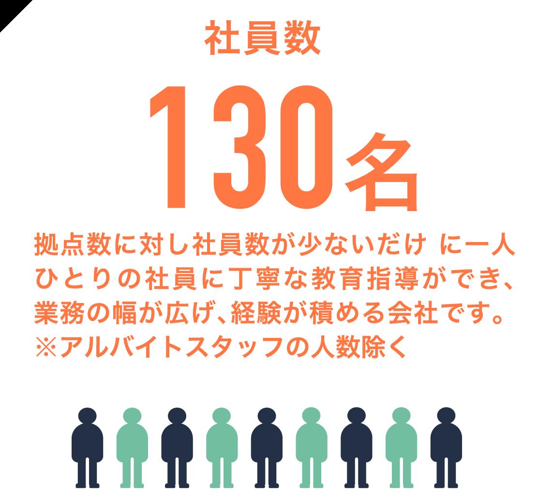 社員数130名 拠点数に対し社員数が少ないだけ に一人ひとりの社員に丁寧な教育指導ができ、業務の幅が広げ、経験が積める会社です。※アルバイトスタッフの人数除く