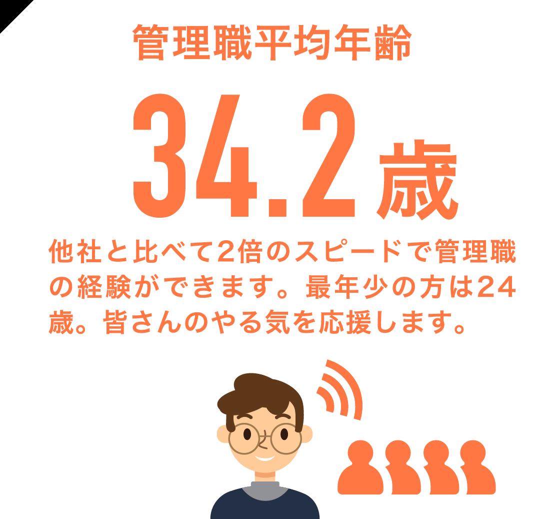 管理職平均年齢34.2歳 他社と比べて2倍のスピードで管理職の経験ができます。最年少の方は24歳。皆さんのやる気を応援します。