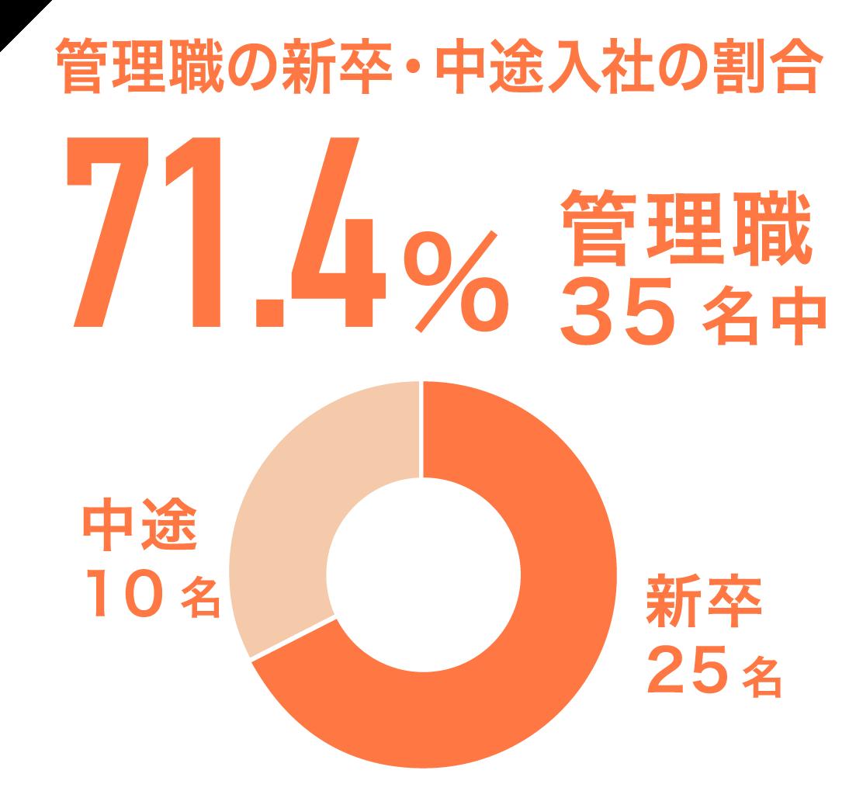 管理職の新卒・中途入社の割合71.4% 管理職35名中 中途10名 新卒25名